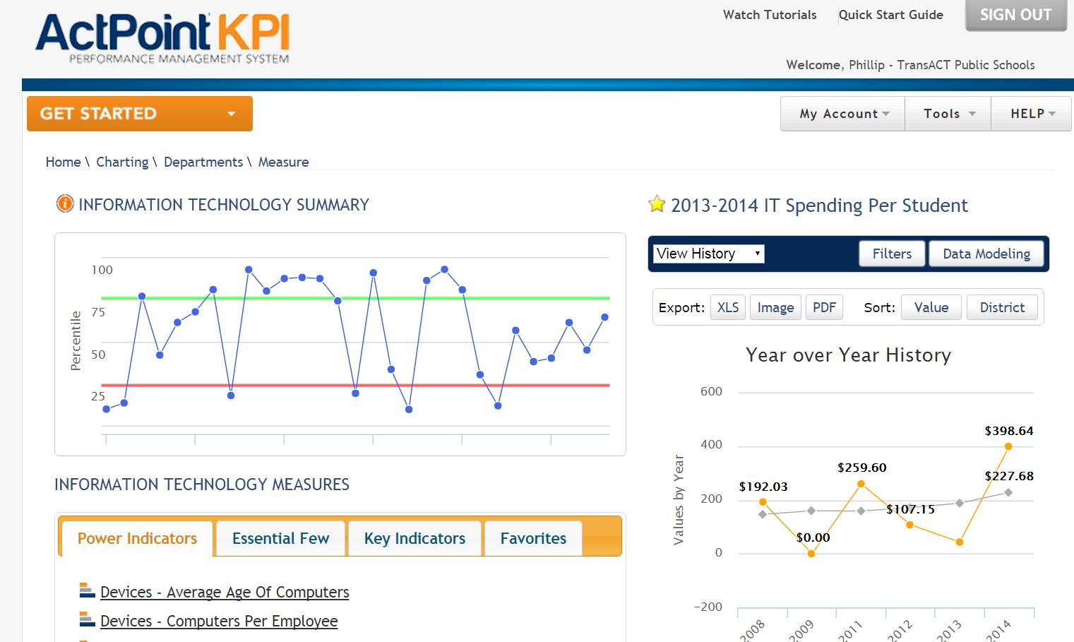 Key Performance Indicators: Data Measured